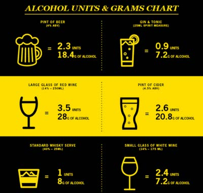Alcohol units & Grams chart